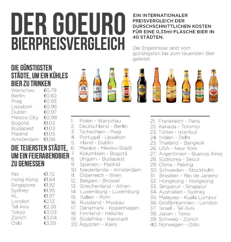 Bierpreisvergleich: Wo gibt es das günstigste, wo das teuerste Bier