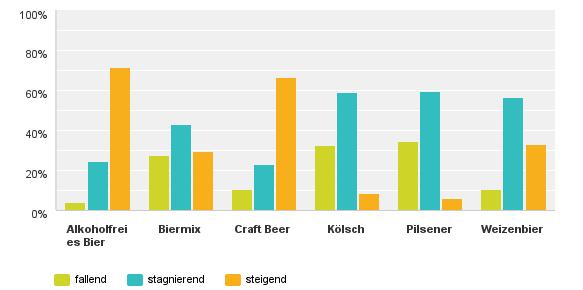 marktpotenzial-2014-bier