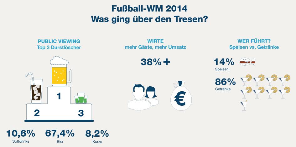 orderbird Infografik WM 2014