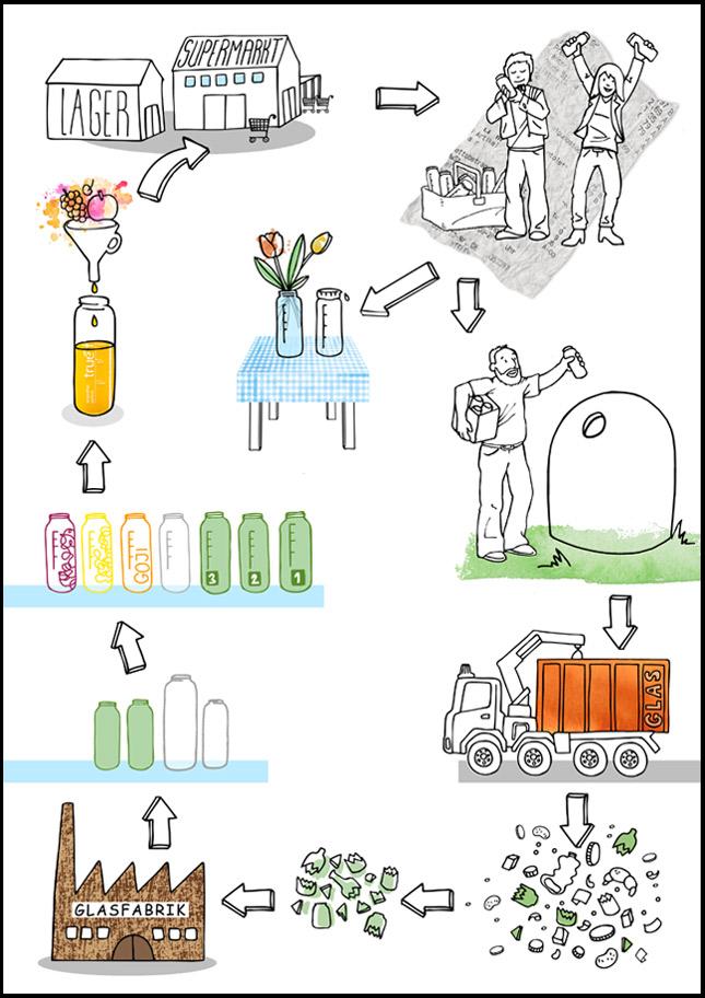 glas oder plastik umweltfreundlicher