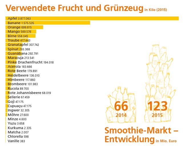 true fruits Statistik Einkauf