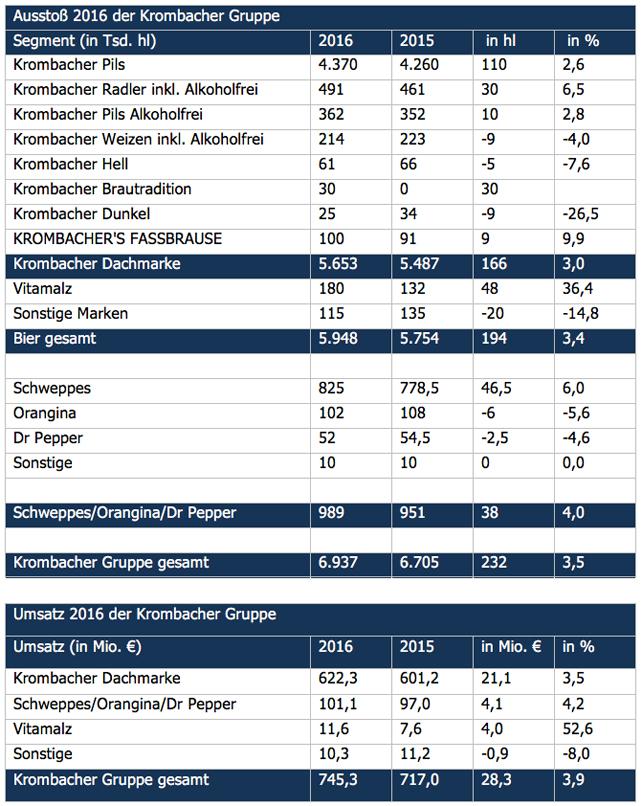 grafik-krombacher-ausstoss-umsatz-16