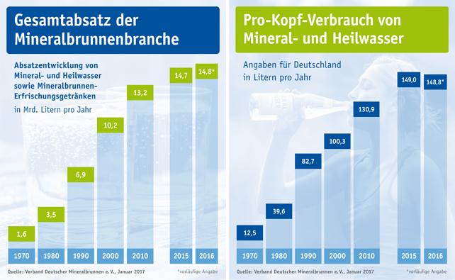mineralwasser-absatz-verbrauch-2016