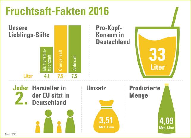 vdf-fruchtsaft-fakten-2016