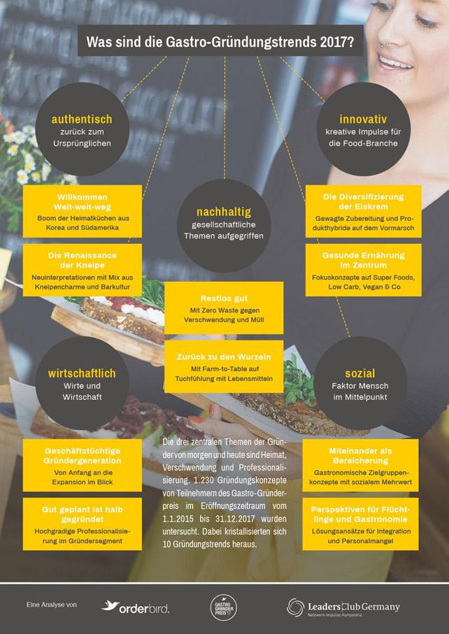 trendstudie-gastronomie-2017-infografik