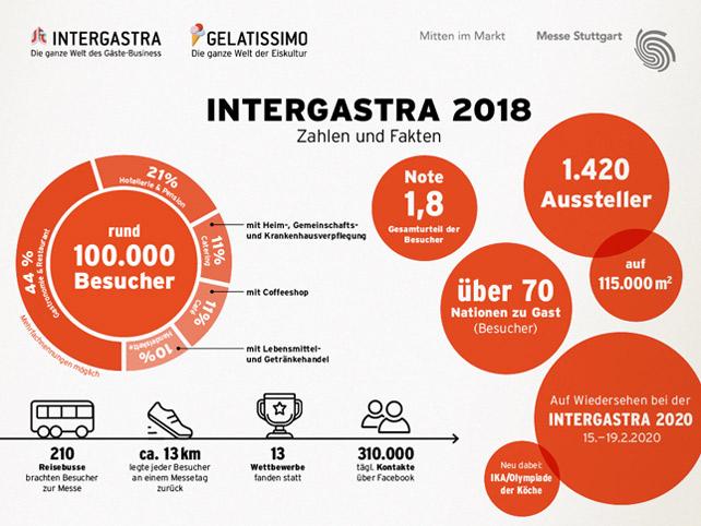 Intergastra 2018 Zieht Fazit Neue Bestmarken Und Gute Geschäfte