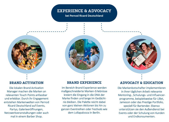 pernod-ricard-experience-advocacy-grafik