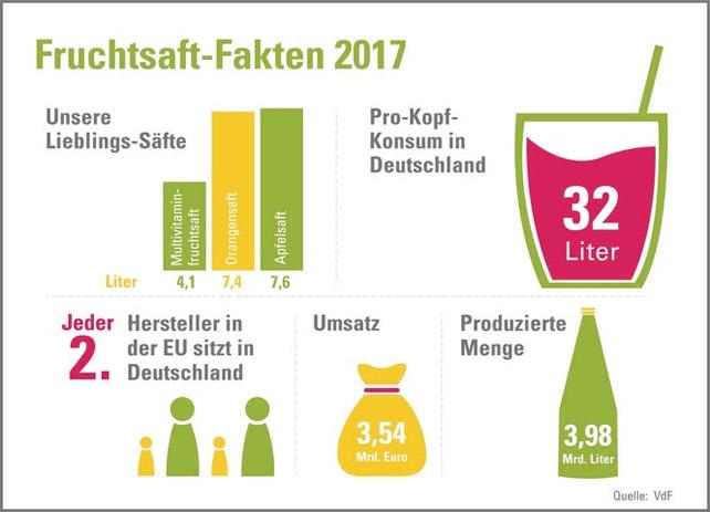 vdf-fruchtsaft-fakten-2017