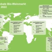 Globaler Bio-Weinmarkt