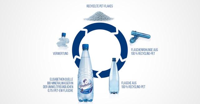 Elisabethenquelle Flaschen Kreislauf