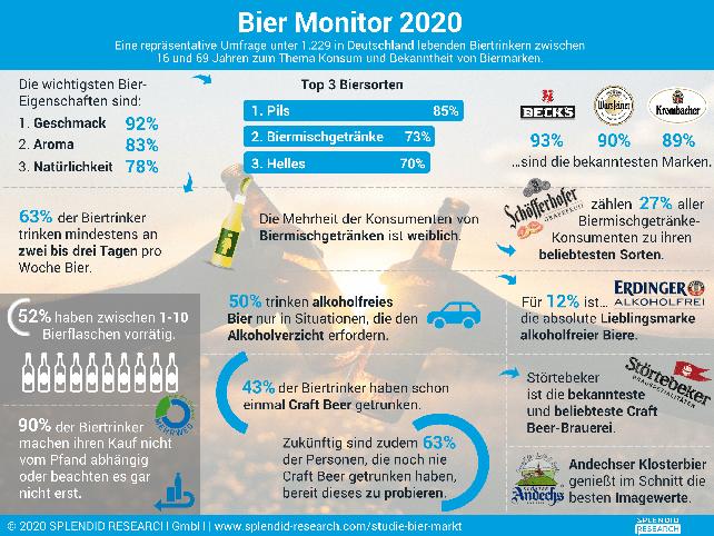 Infografik Bier Monitor