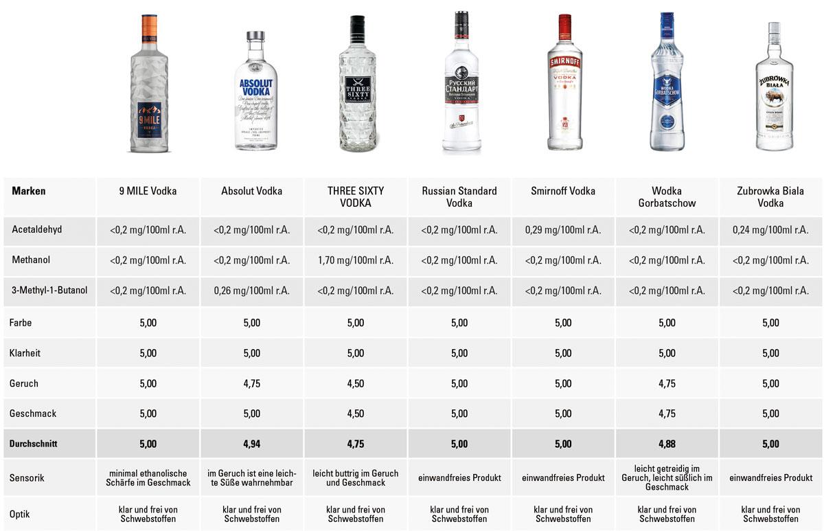 Qualitätsanalyse Premium-Vodkamarken