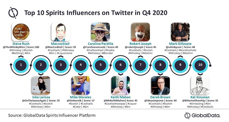 global data spirits influencers top 10