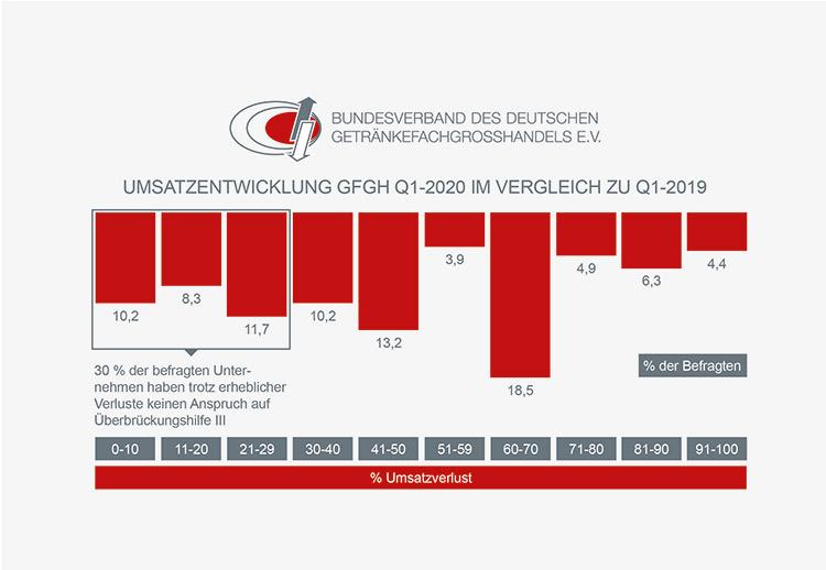 infografik umsatzentwicklung Q 1 2020 Q 1 2019 1