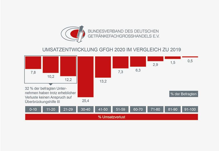 infografik umsatzentwicklung gfgh 2020 2019