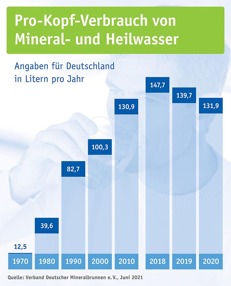 datenblatt pro kopf verbrauch mineralwasser